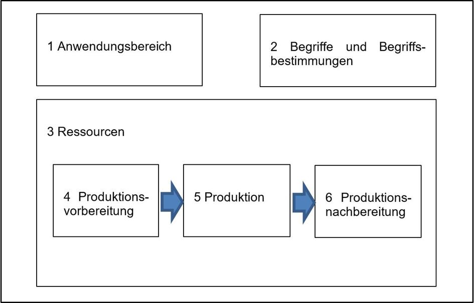 ISO 17100 Grafik